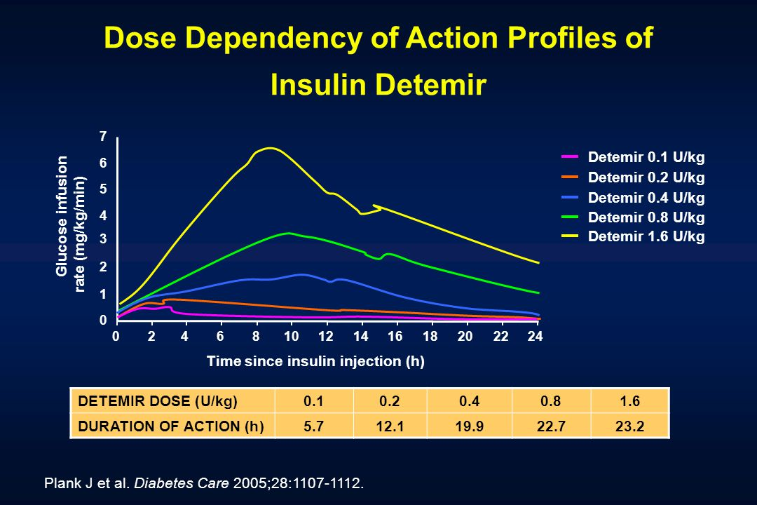 Dose Dependency of Action Profiles of Insulin Detemir