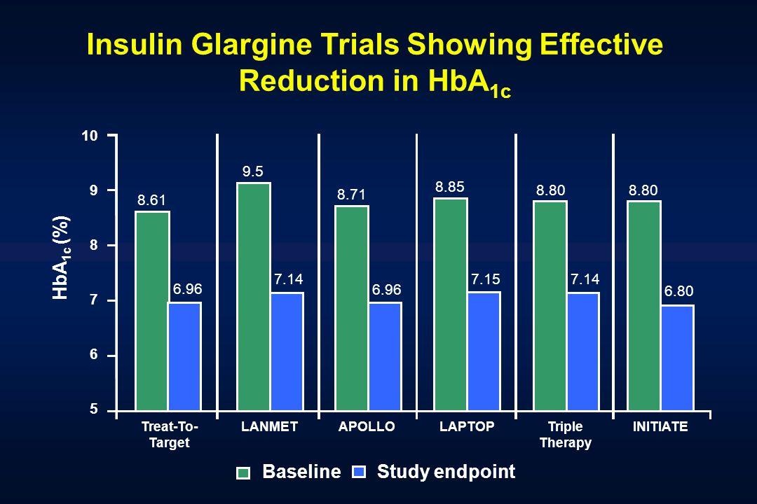 Insulin Glargine Trials Showing Effective Reduction in HbA1c