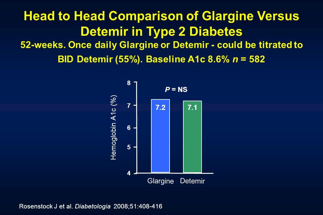 Head to Head Comparison of Glargine Versus Detemir in Type 2 Diabetes 52-weeks. Once daily Glargine or Detemir - could be titrated to BID Detemir (55%). Baseline A1c 8.6% n = 582