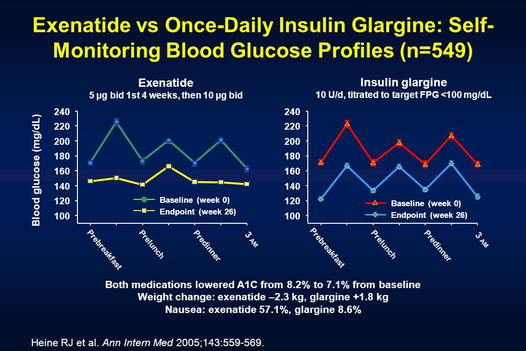 Exenatide vs Once-Daily Insulin Glargine: Self-Monitoring Blood Glucose Profiles (n=549)