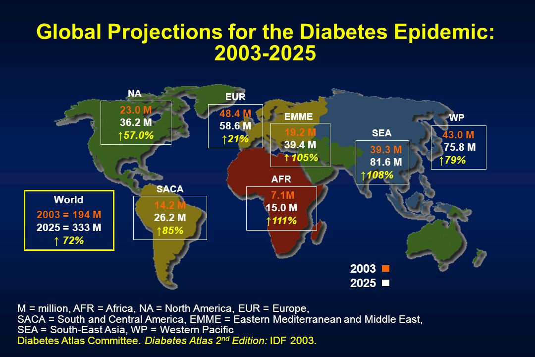 Global Projections for the Diabetes Epidemic: 2003-2025