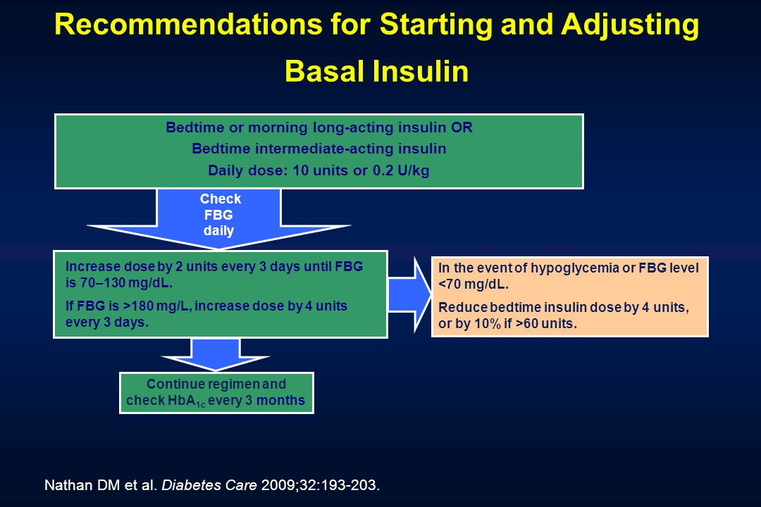 Recommendations for Starting and Adjusting Basal Insulin