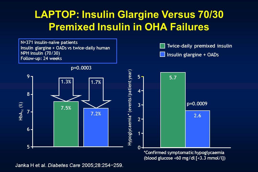 LAPTOP: Insulin Glargine Versus 70/30 Premixed Insulin in OHA Failures