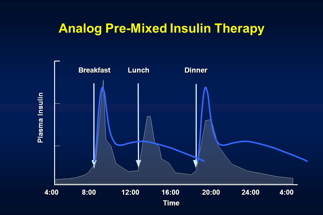 Analog Pre-Mixed Insulin Therapy