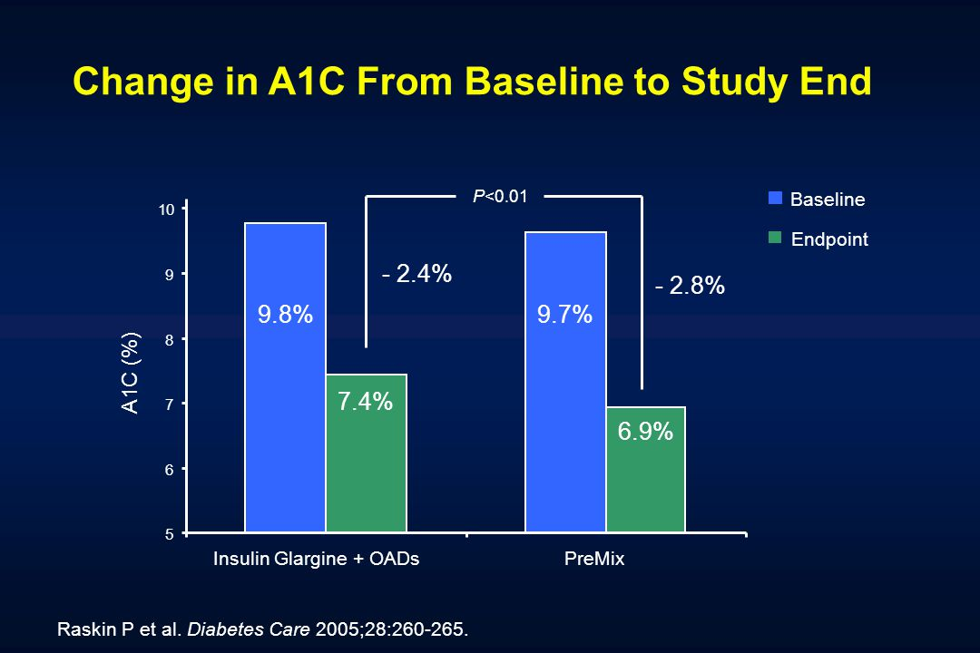 Change in A1C From Baseline to Study End