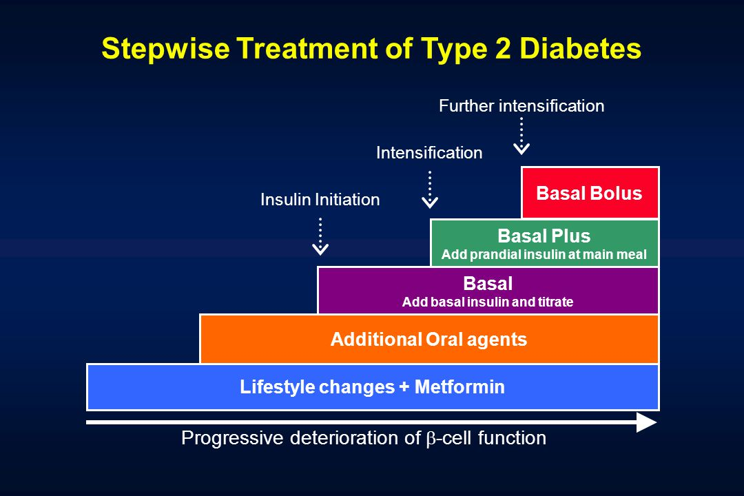 Stepwise Treatment of Type 2 Diabetes