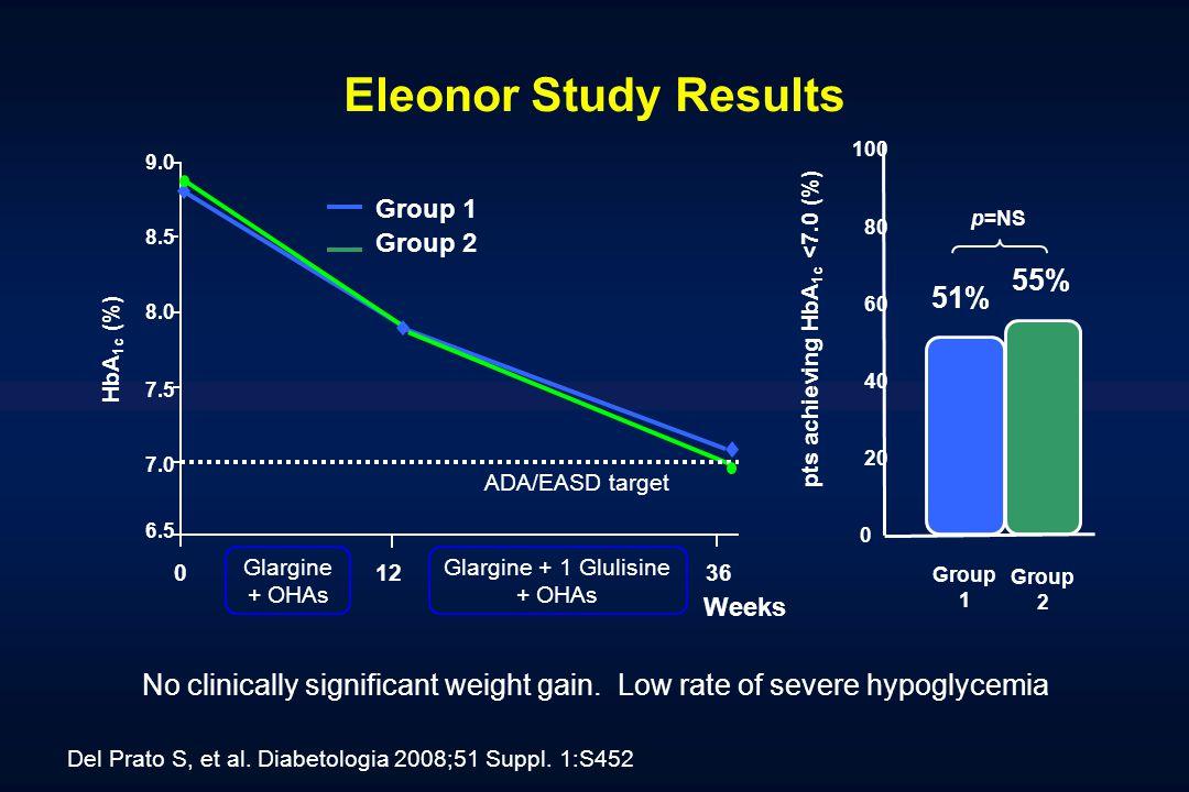 pts achieving HbA1c <7.0 (%)