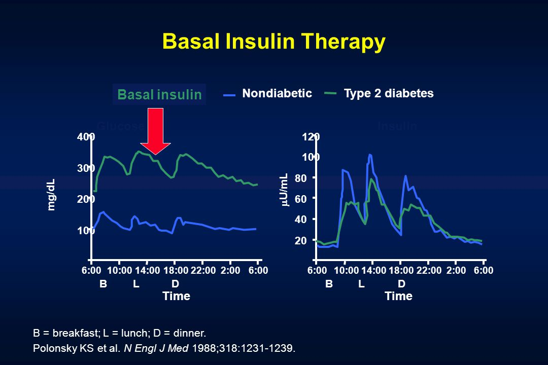 Basal Insulin Therapy Basal insulin Nondiabetic Type 2 diabetes