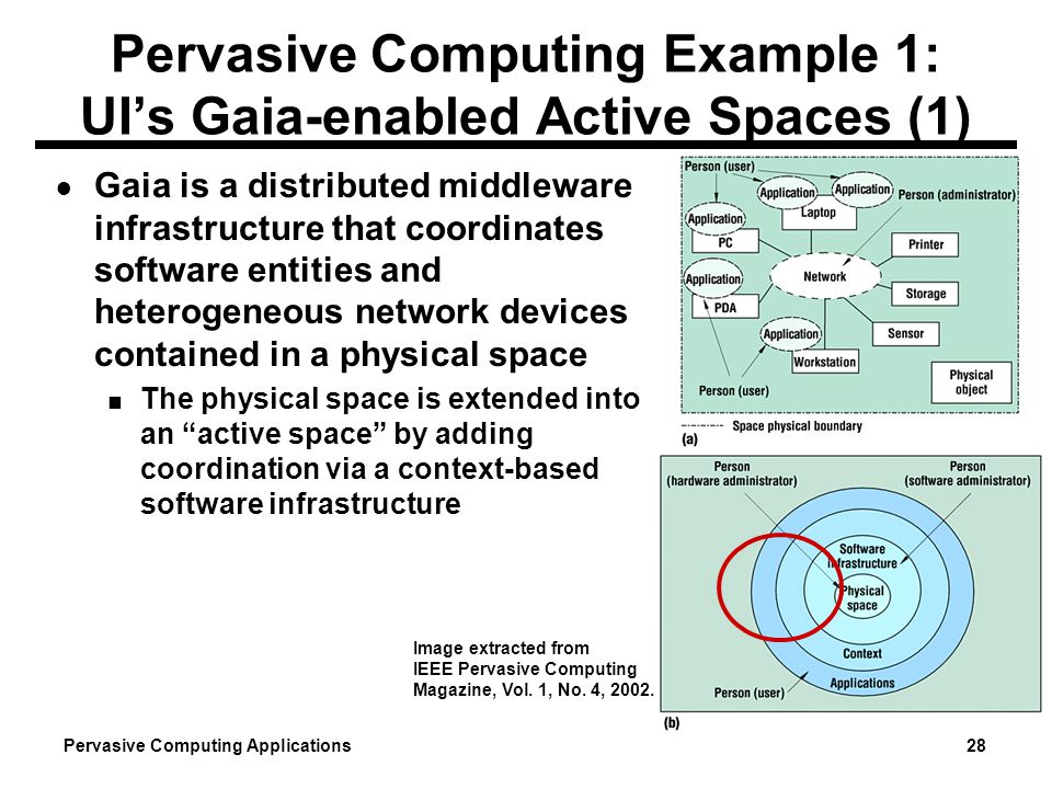 Pervasive Computing Example 1: UI's Gaia-enabled Active Spaces (1)