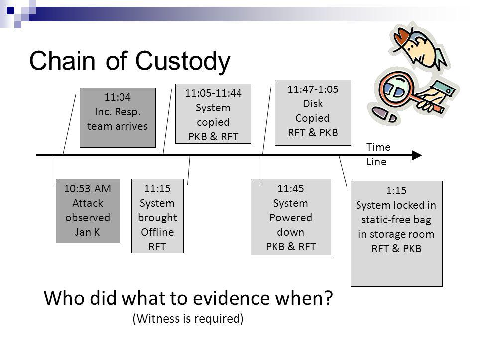 Chain of Custody Who did what to evidence when (Witness is required)