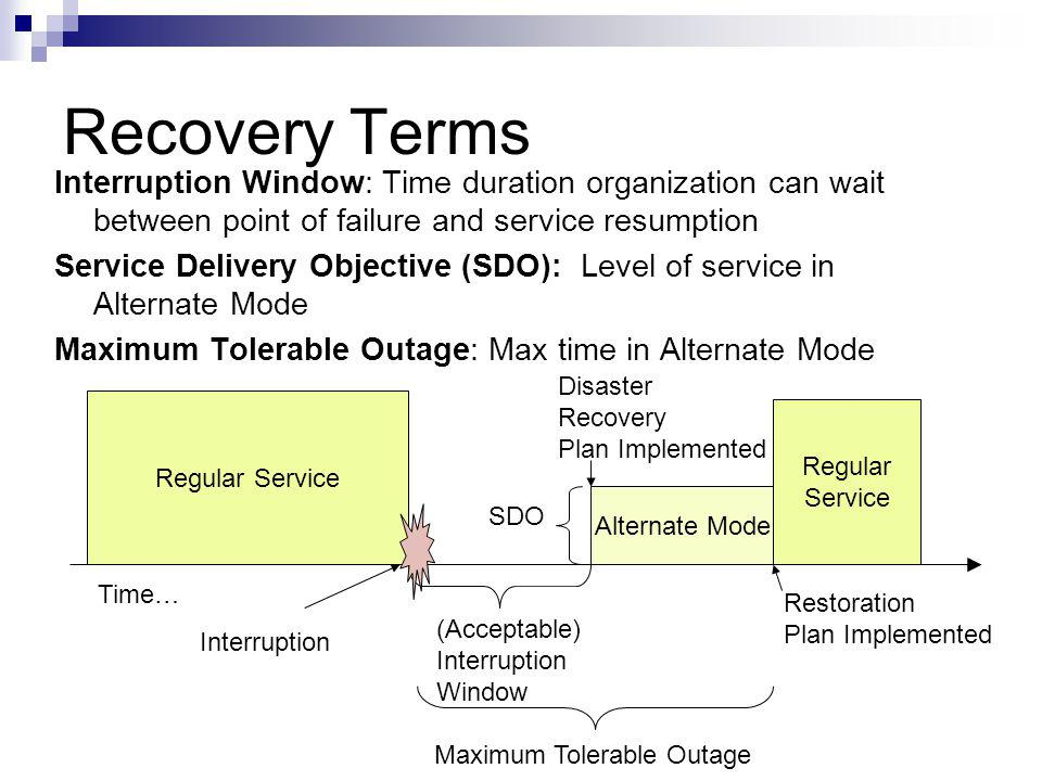 Recovery Terms Interruption Window: Time duration organization can wait between point of failure and service resumption.