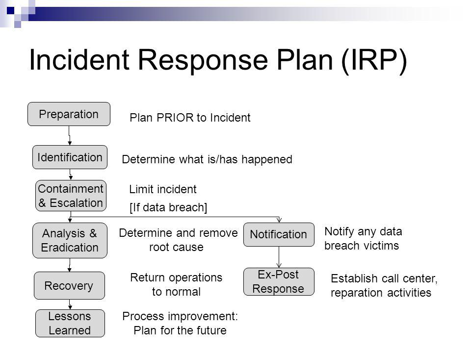 Technology incident response plan for Cyber incident response plan template
