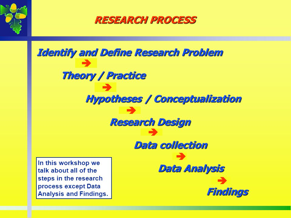 Identify and Define Research Problem Theory / Practice