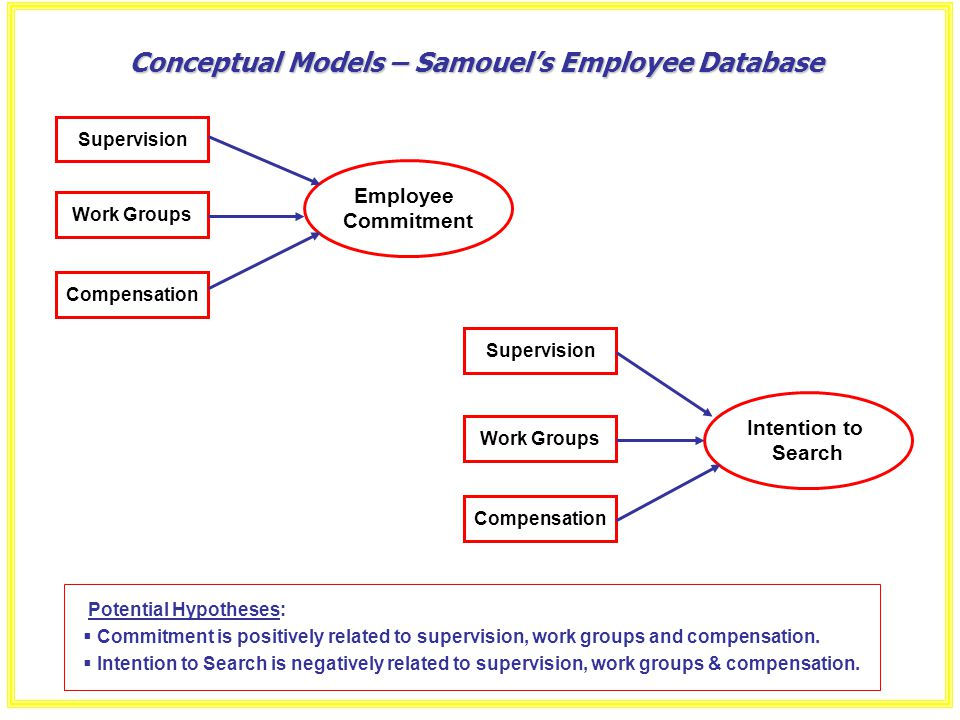Conceptual Models – Samouel's Employee Database