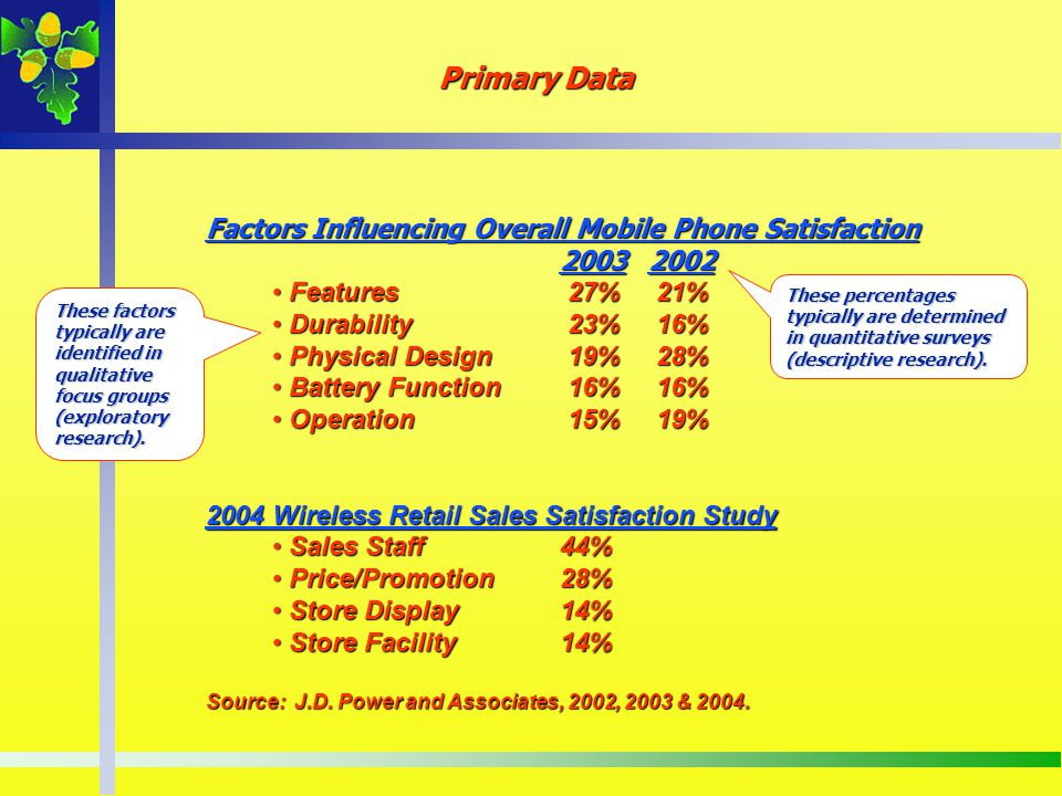 Primary Data Factors Influencing Overall Mobile Phone Satisfaction