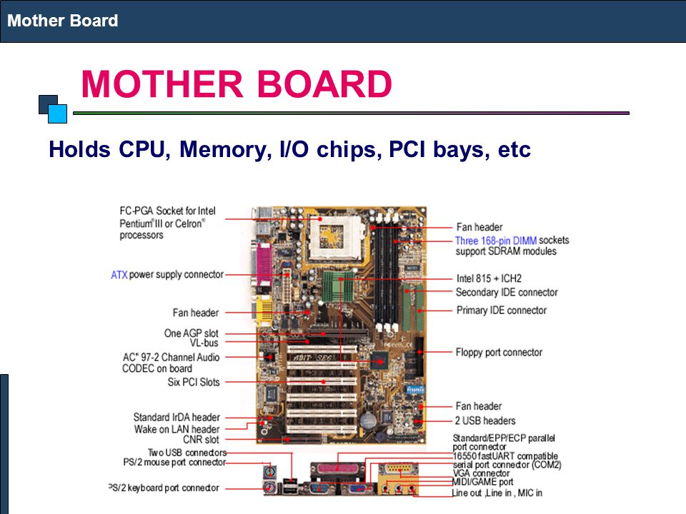 Mother Board MOTHER BOARD Holds CPU, Memory, I/O chips, PCI bays, etc