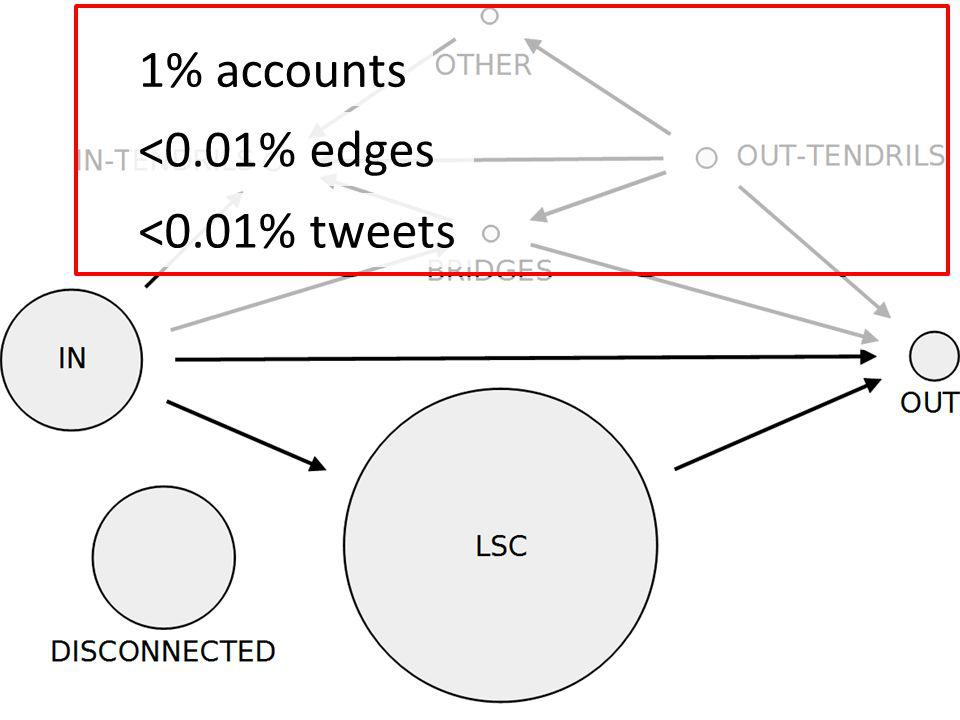 1% accounts <0.01% edges <0.01% tweets