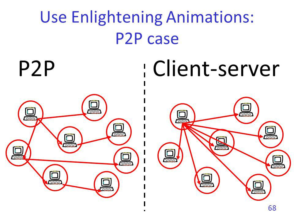 Use Enlightening Animations: P2P case
