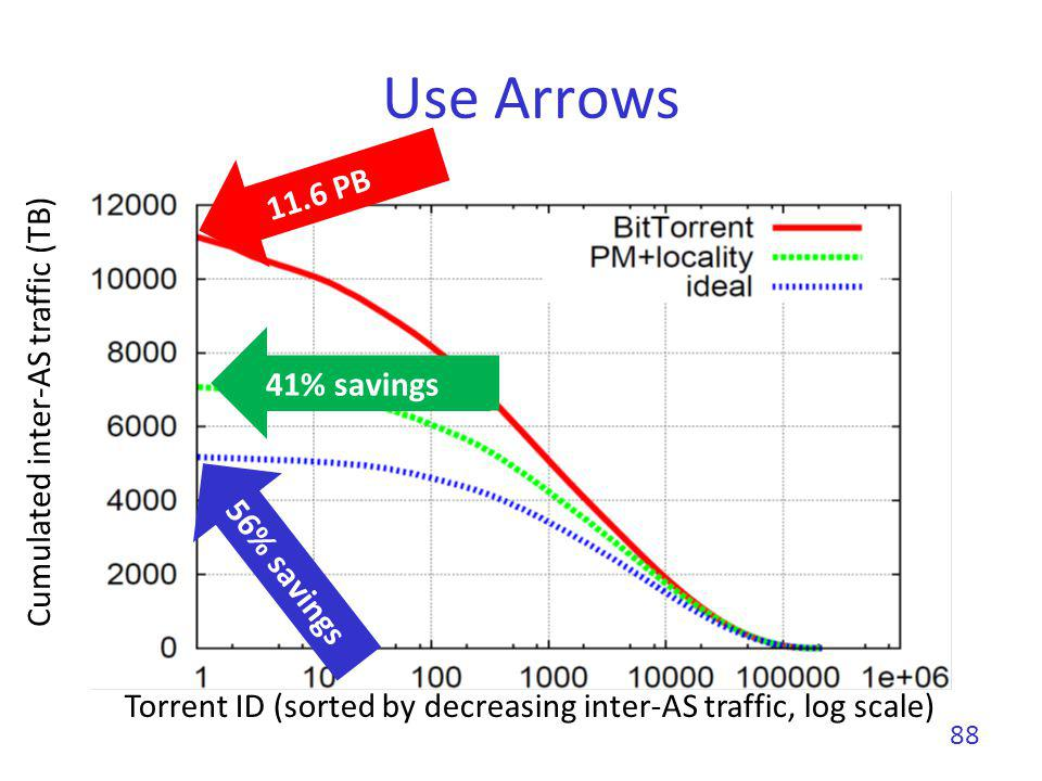 Use Arrows 11.6 PB Cumulated inter-AS traffic (TB) 41% savings