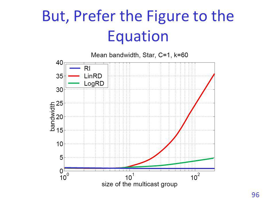 But, Prefer the Figure to the Equation