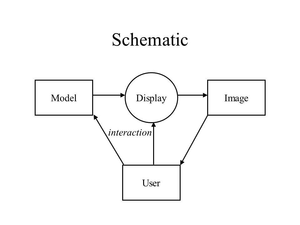 Schematic Display Model Image interaction User