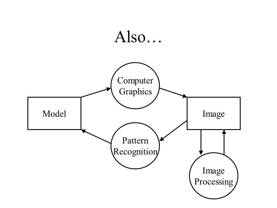 Also… Computer Graphics Model Image Pattern Recognition Image