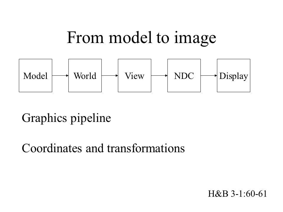 From model to image Graphics pipeline Coordinates and transformations