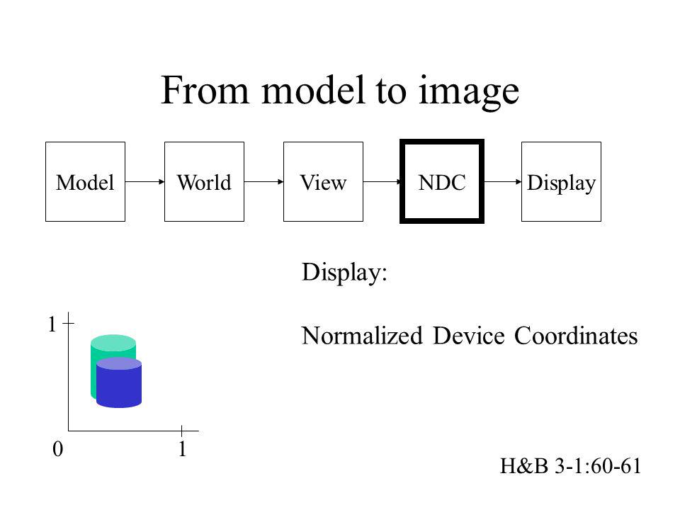 From model to image Display: Normalized Device Coordinates Model World
