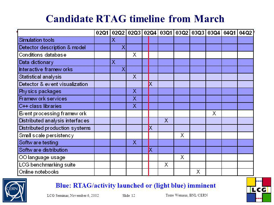 Candidate RTAG timeline from March