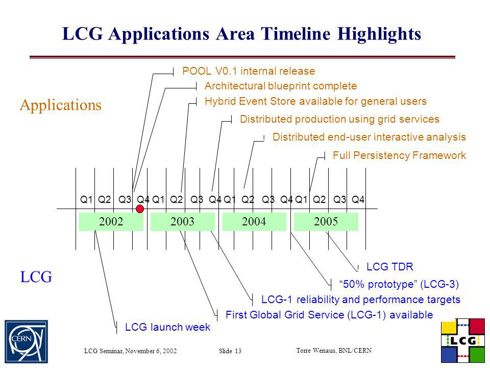 LCG Applications Area Timeline Highlights
