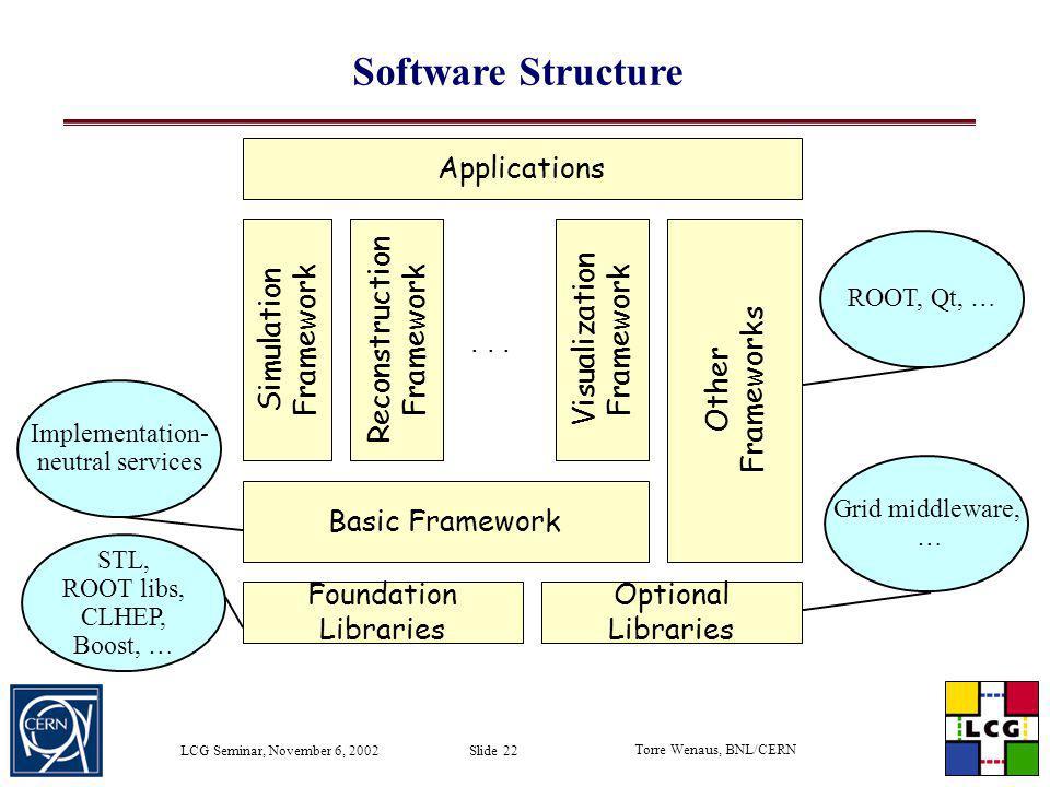 Software Structure Basic Framework Foundation Libraries