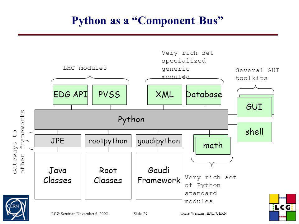 Python as a Component Bus