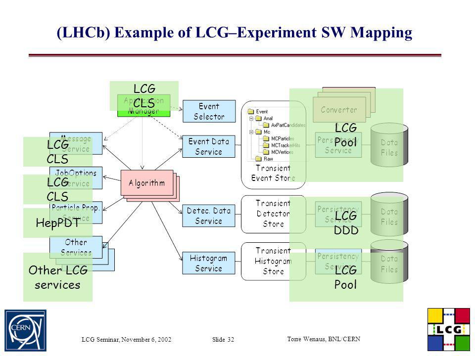 (LHCb) Example of LCG–Experiment SW Mapping
