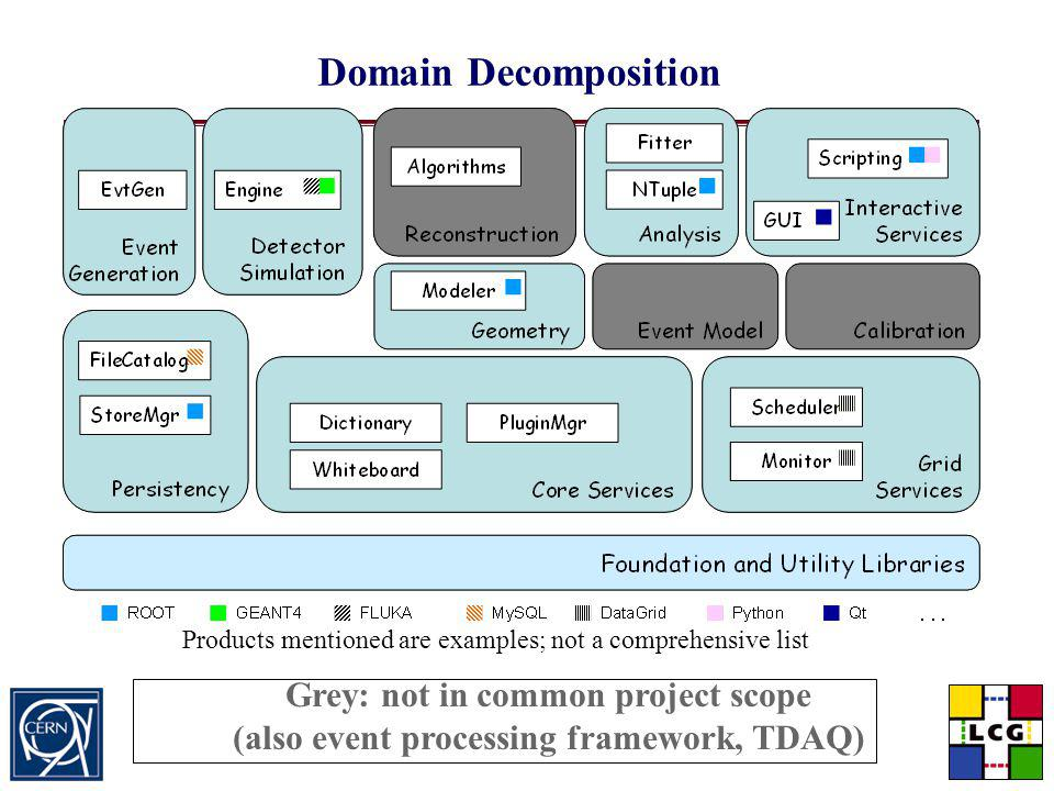 Domain Decomposition Grey: not in common project scope