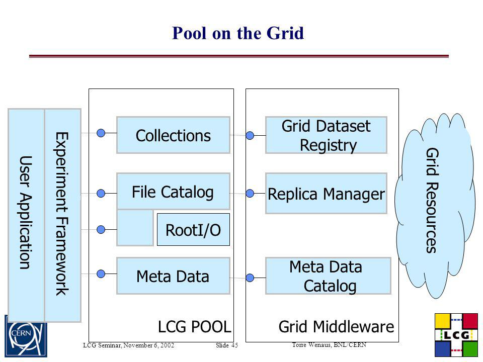 Pool on the Grid Experiment Framework Collections Grid Dataset