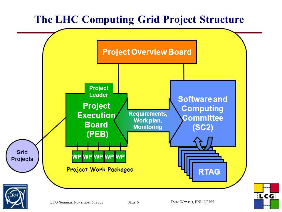 The LHC Computing Grid Project Structure