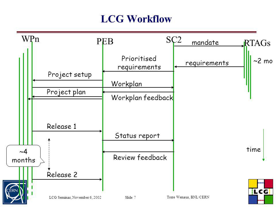 LCG Workflow WPn SC2 PEB RTAGs mandate Prioritised ~2 mo requirements