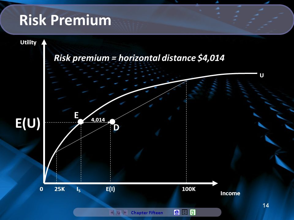 Risk Premium • • E(U) Risk premium = horizontal distance $4,014 E D