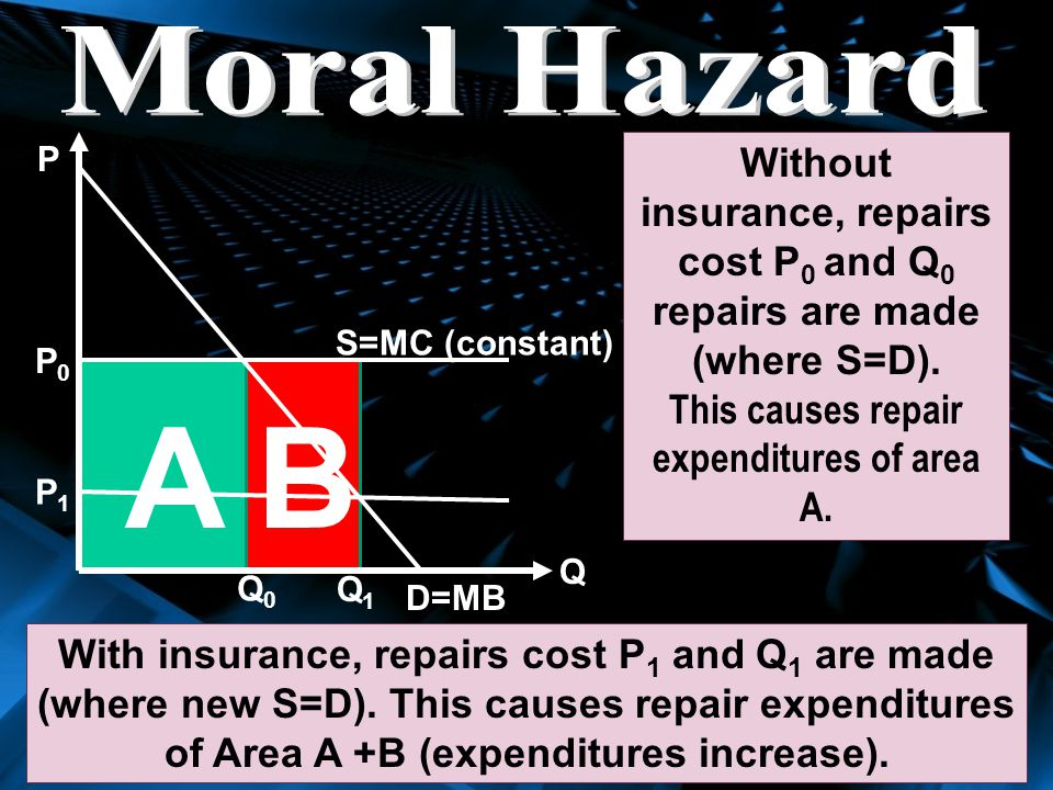 This causes repair expenditures of area A.