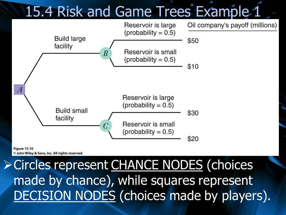 15.4 Risk and Game Trees Example 1