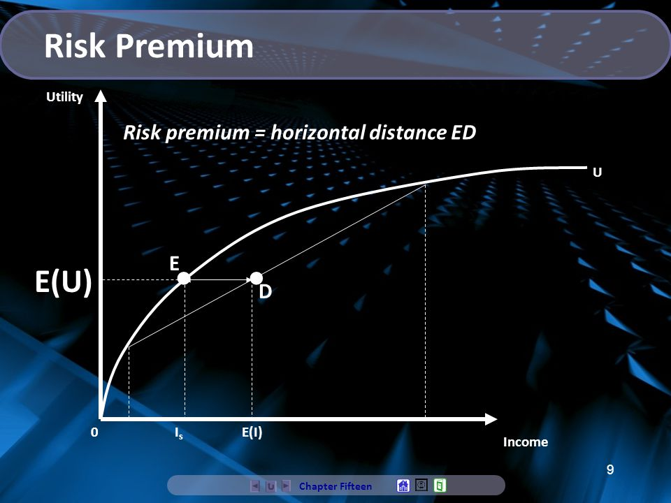 Risk Premium • • E(U) Risk premium = horizontal distance ED E D