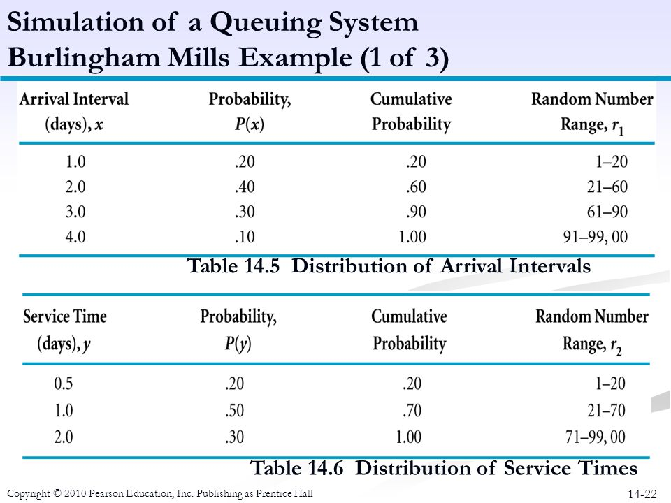 Table 14.5 Distribution of Arrival Intervals