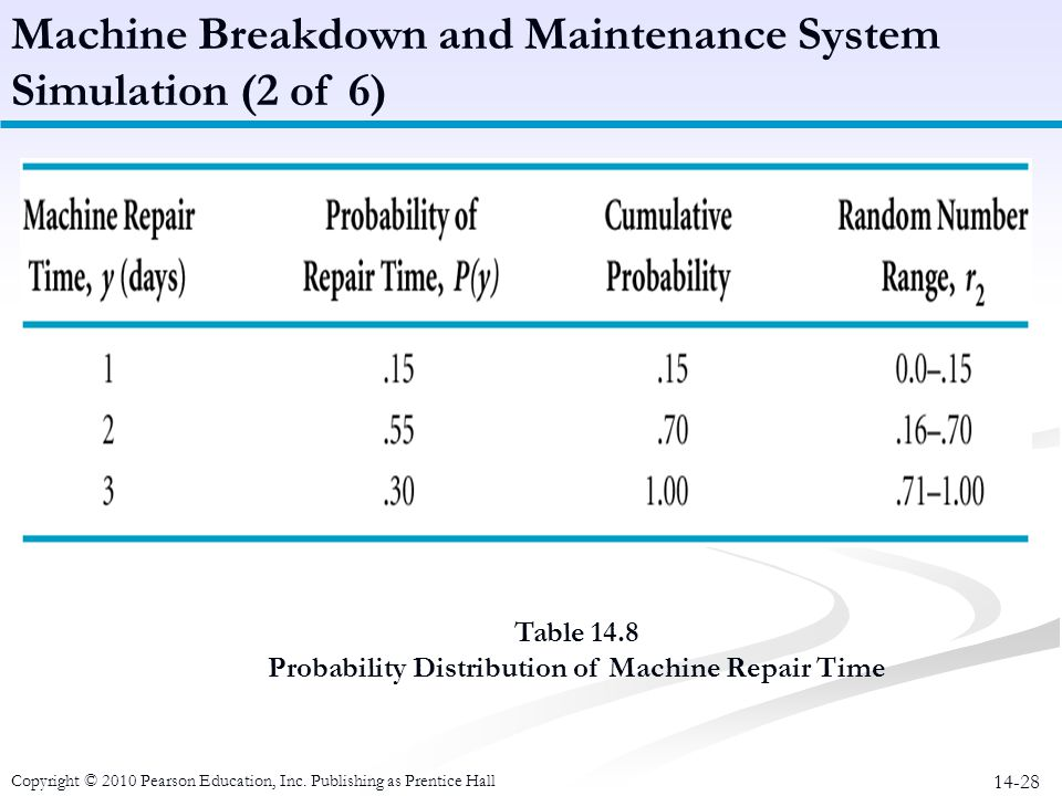 Probability Distribution of Machine Repair Time