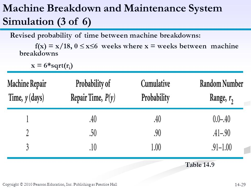 Machine Breakdown and Maintenance System Simulation (3 of 6)