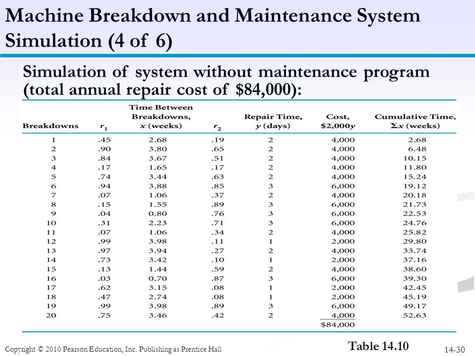 Machine Breakdown and Maintenance System Simulation (4 of 6)