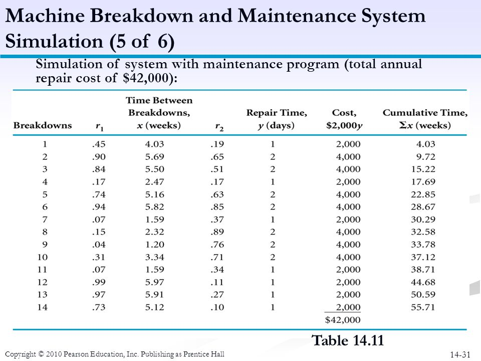 Machine Breakdown and Maintenance System Simulation (5 of 6)