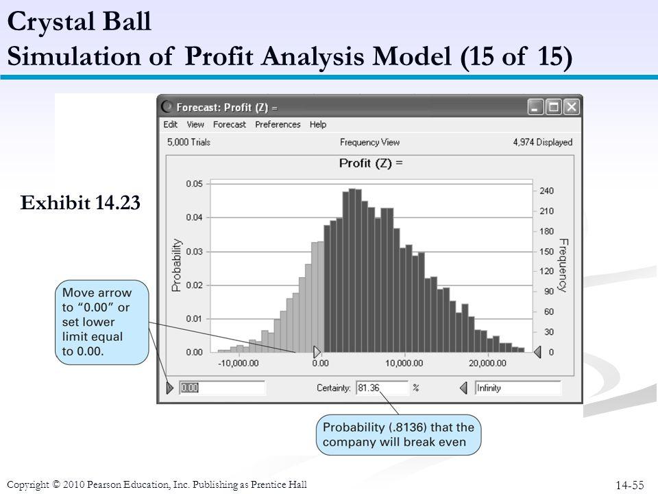 Simulation of Profit Analysis Model (15 of 15)