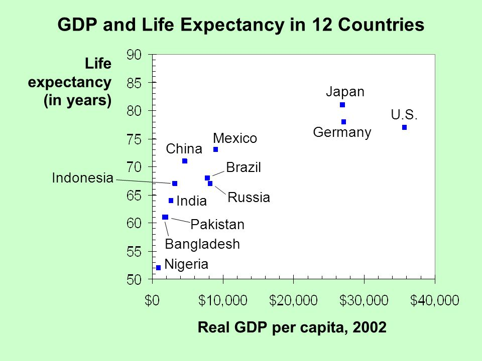 GDP and Adult Literacy in 12 Countries