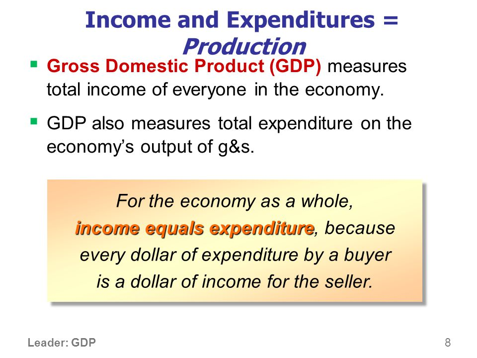 The Components of GDP Y = C + I + G + NX