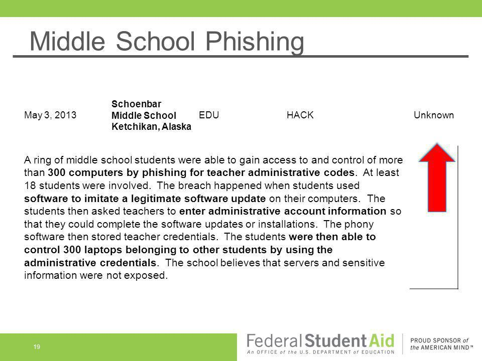 Middle School Phishing